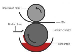 The gravure printing process